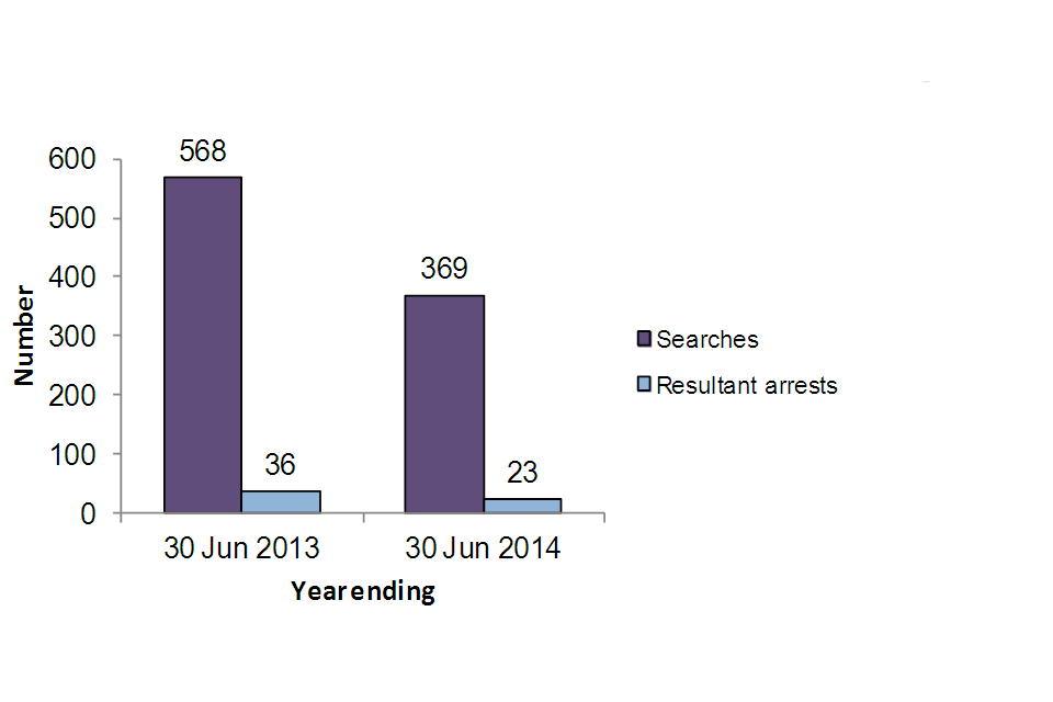 Stops and searches of persons by the Metropolitan Police Service, year ending 30 June 2013 568 searches 36 resultant arrests, year ending 30 June 2013 369 searches 23 resultant arrests.