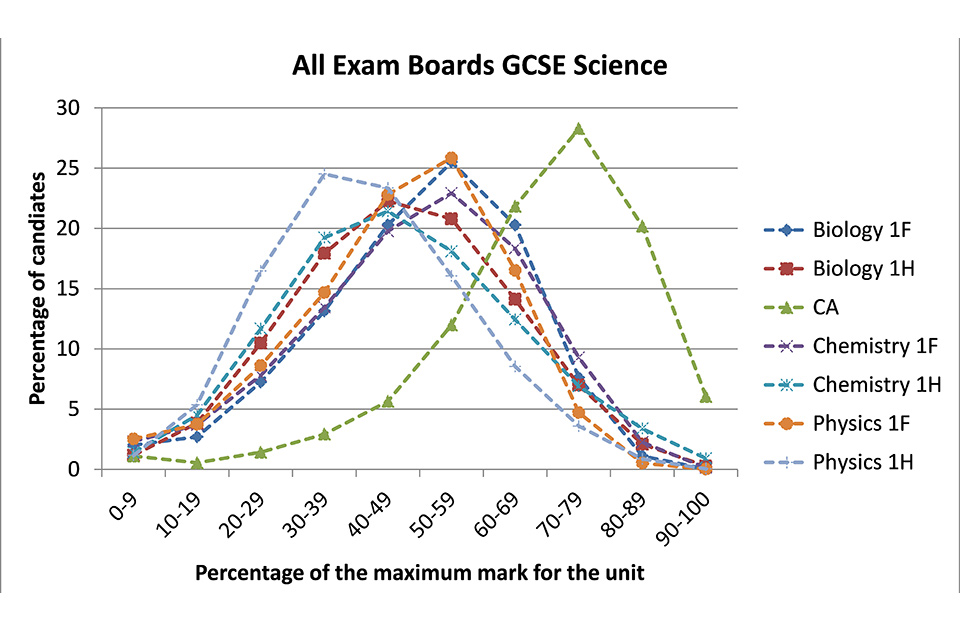 Graph showing all exam boards GCSE science