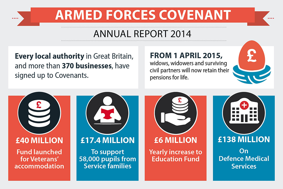 The key investments made under the Covenant in 2014