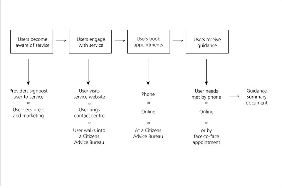 Delivering Pensions Guidance January 2015 Update Gov Uk