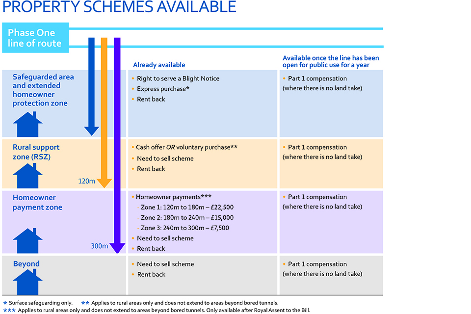 HS2 property schemes