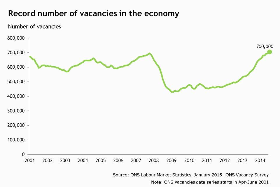 Record number of vacancies