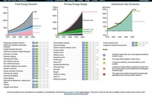 Vietnam 2050 Calculator project is now completed and the web tool is available for the public
