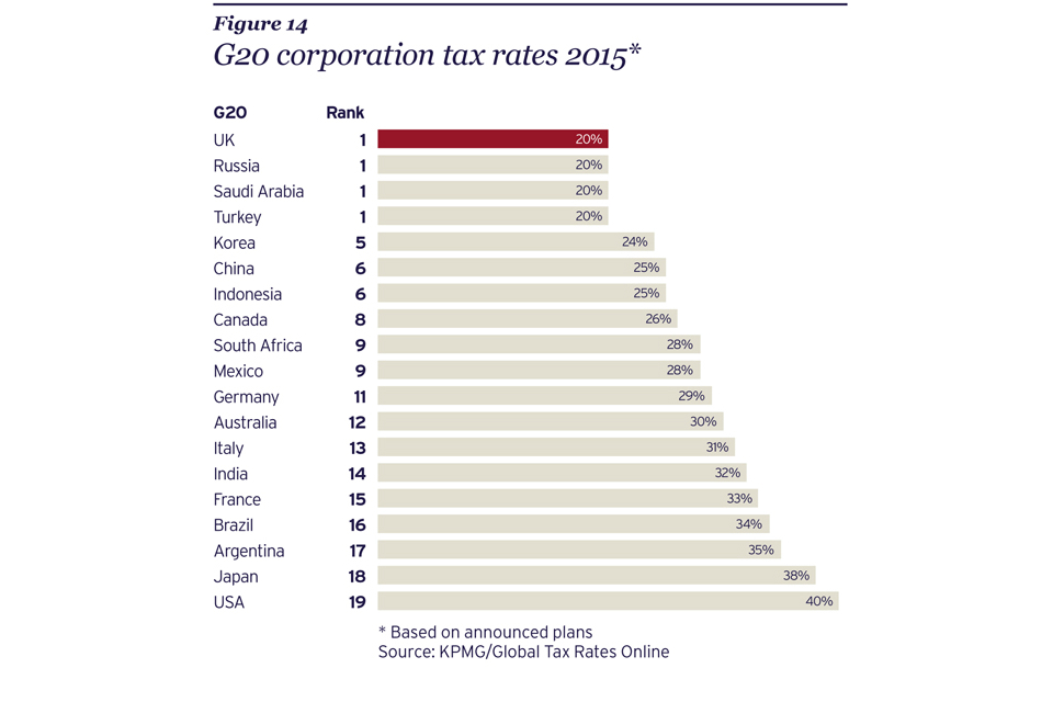 Forex tax rate uk