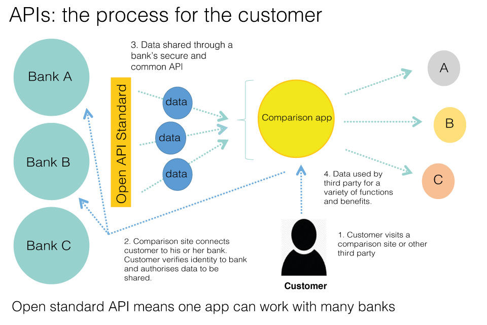 how to get api from bank