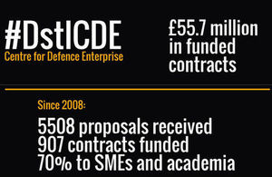 CDE contracts infographic