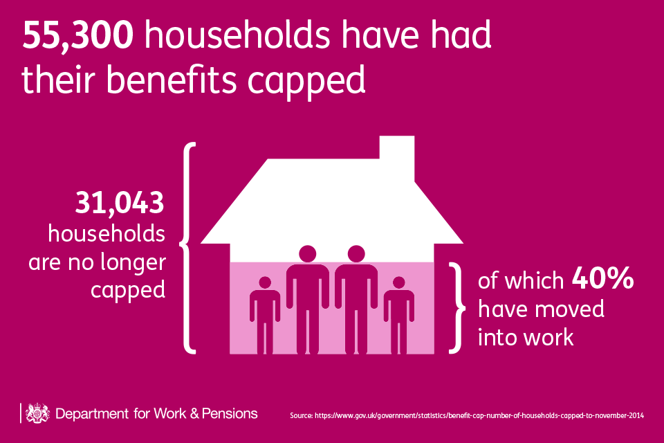 55,300 households have had their benefits capped
