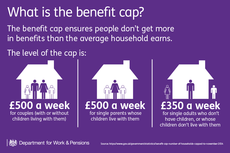 The benefit cap ensures people don't get more in benefits than the average household earns