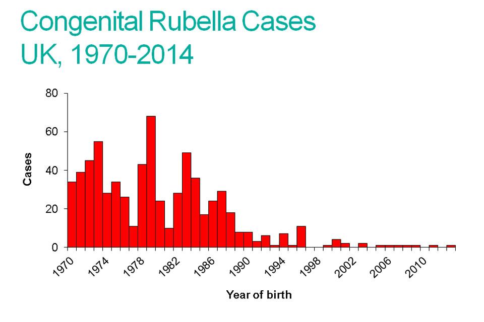 MMR (measles, mumps, rubella) vaccine: advice for pregnant women - GOV ...