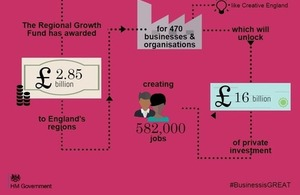Infographic showing £2.85bn investment in regional companies through Regional Growth Fund
