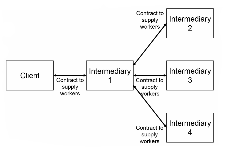 Diagram that shows the contracts between a client and Intermediary 1, Intermediary 1 and 3 other intermediaries.