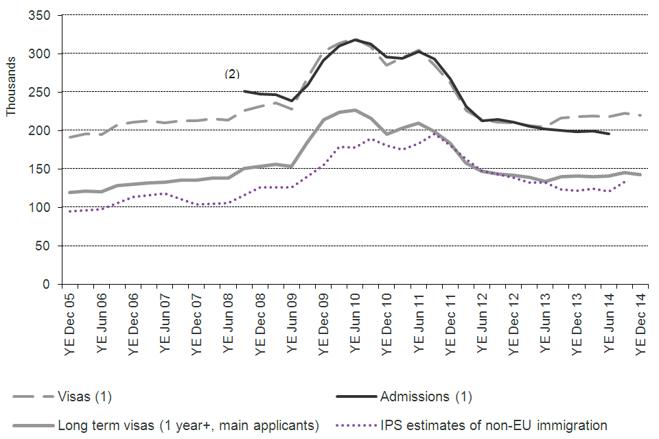 The chart shows the trends for study of visas granted, admissions and International Passenger Survey (IPS) estimates of non-EU immigration, between 2005 and the latest data published. The data are sourced from Tables vi 04 q, ad 02 q and corresponding dat