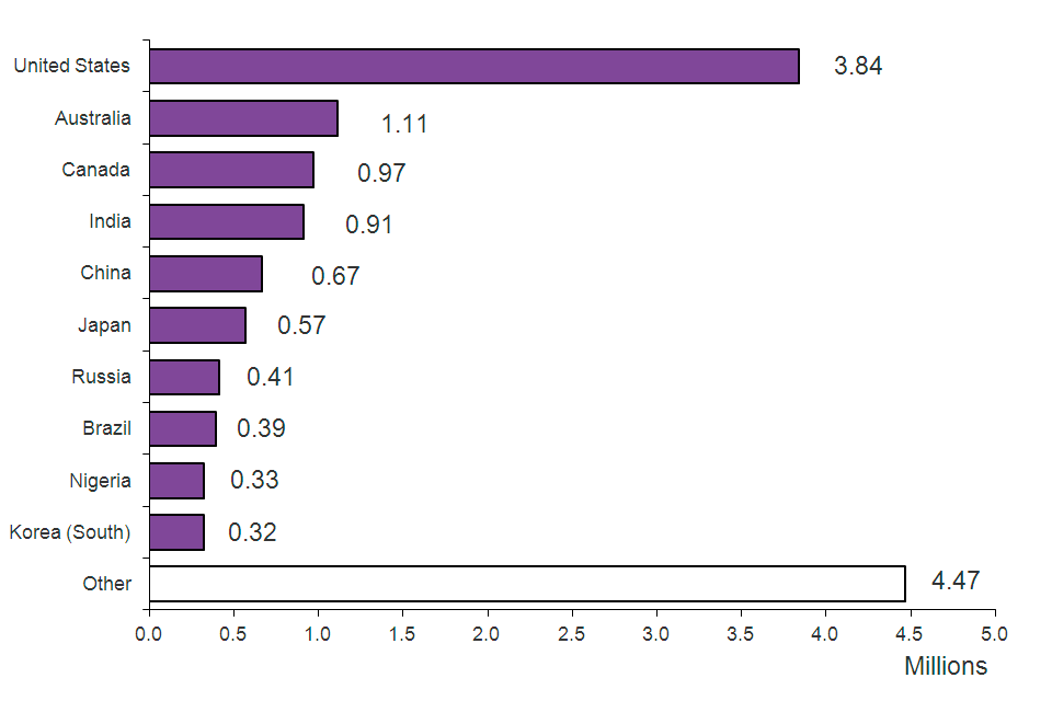 The chart shows admissions by nationality in 2013. The chart is based on data in Table ad 03.