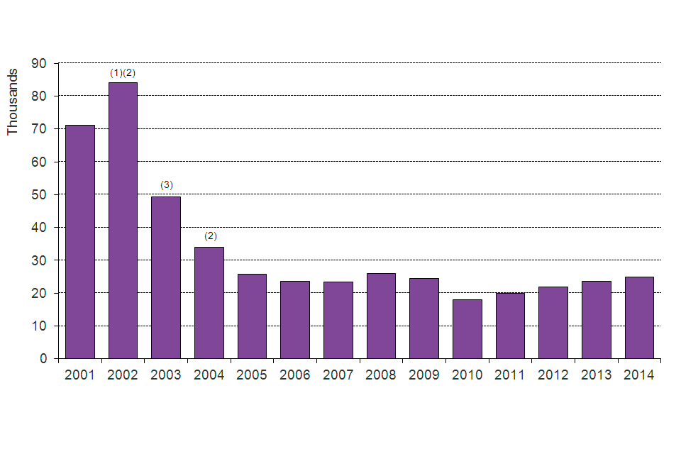 The chart shows the number of asylum applications made between 2001 and the latest calendar year. The data are available in Table as 01.