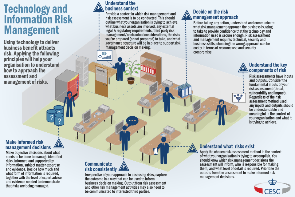 Technology and information risk management at a glance infographic