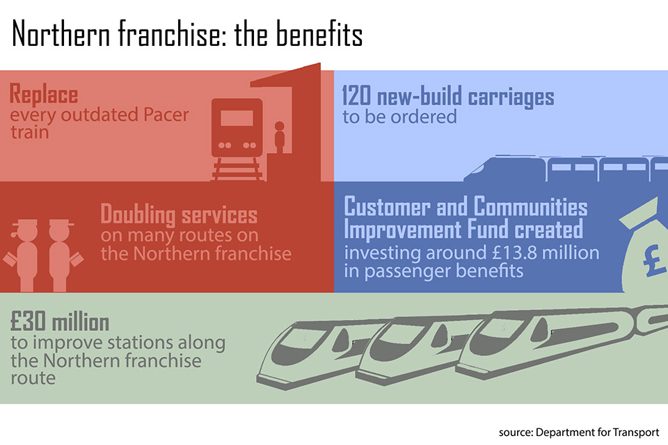 Infographic illustrating the improvements that the government wants the bidders for the Northern franchise to include.