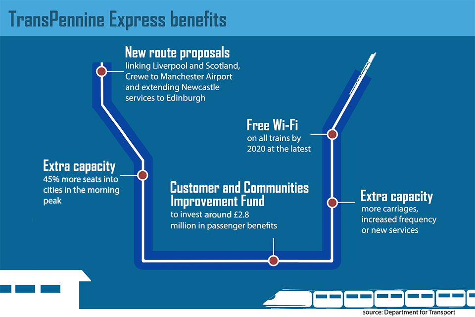 Infographic illustrating the improvements that the government wants the bidders for the TransPeninne Express franchise to include.