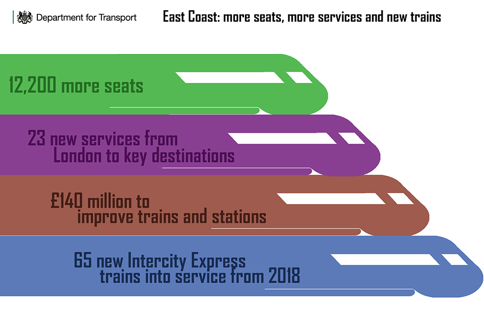 East Coast infographic of major benefits.