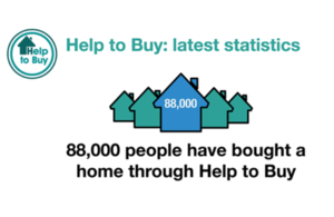 Help to Buy image showing 88,000 completions