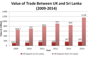 Total value of exports to the UK from Sri Lanka in 2014 stood at £1,158 million, a 36% increase from 2013.