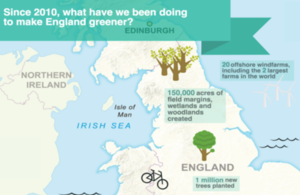 Map of England showing green achievements (eg 1m trees planted over last 4 years)