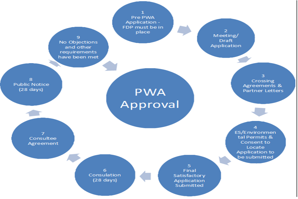 PWA Approvals