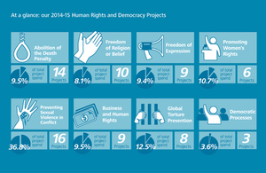 FCO Human Righs & Democracy Report graphic