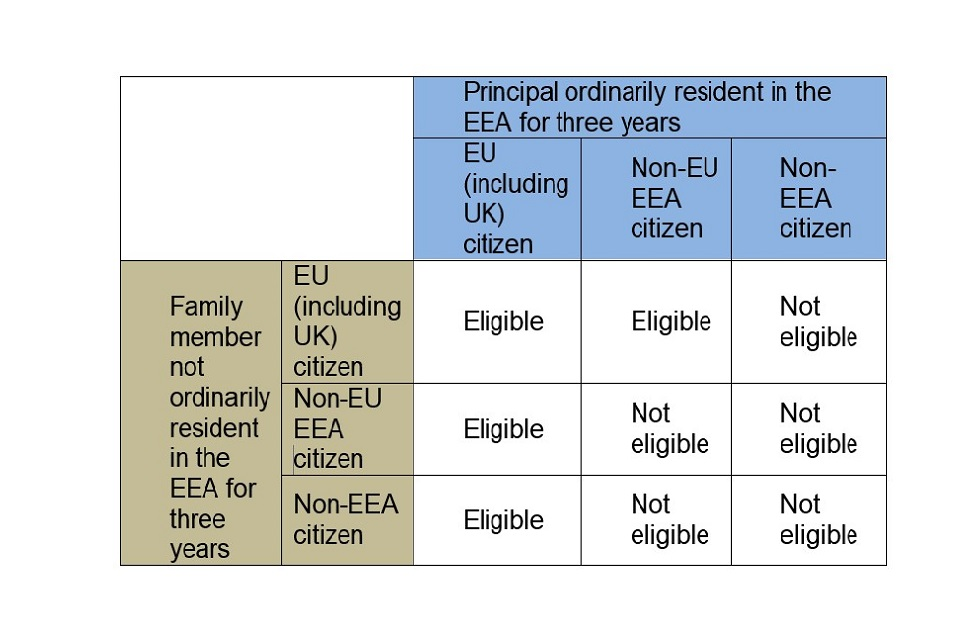 Funding rules EU eligibility table