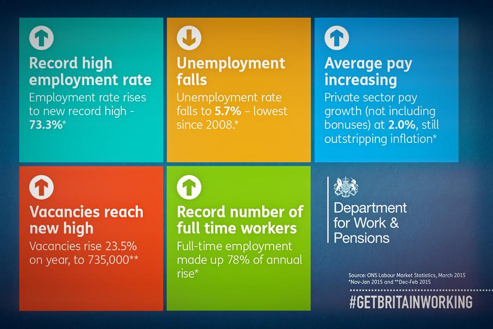 Labour market statistics summary