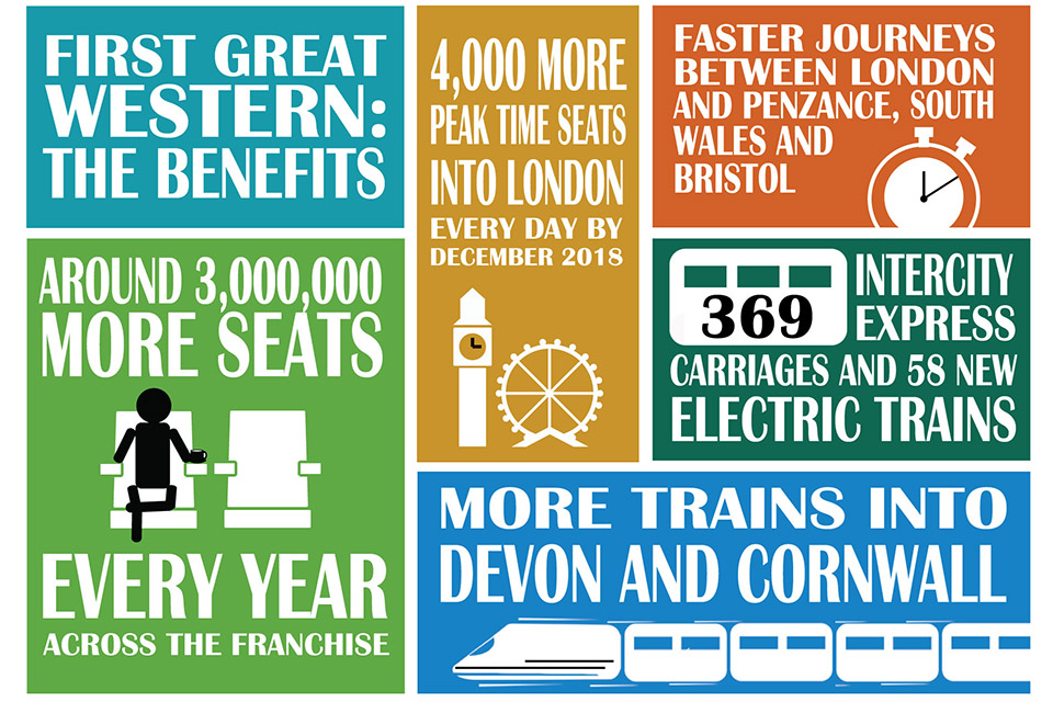 First Great Western franchise infographic