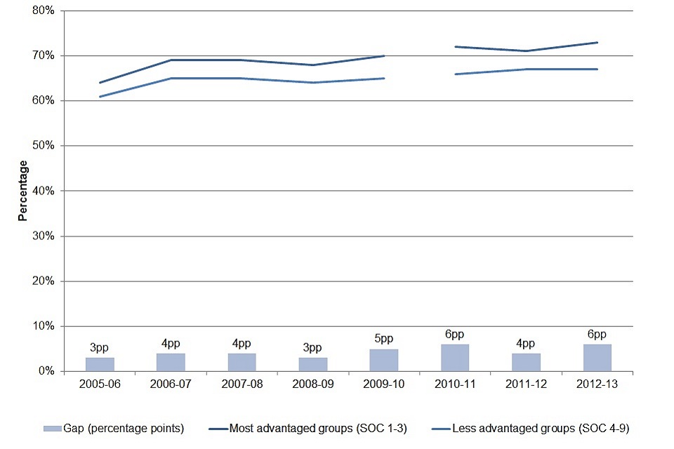 16. Chart showing proportion of the lowest earners who have experienced wage progression over the course of a decade