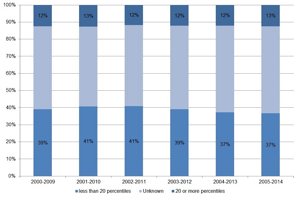 18. Chart showing proportion of low earners who have experienced wage progression over the decade