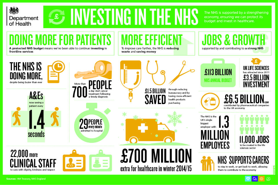 Investing in the NHS