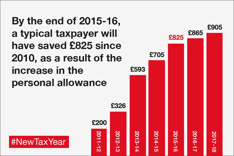 By the end of 2015-16, a typical taxpayer will have saved £825 since 2010, as a result of the increase in the personal allowance.