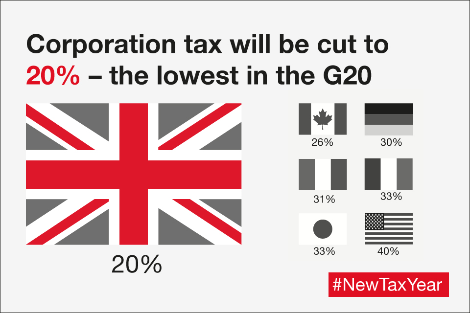 Corporation tax will be cut to 20% – the lowest in the G20