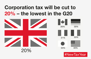 Corporation tax will be cut to 20% – the lowest in the G20.