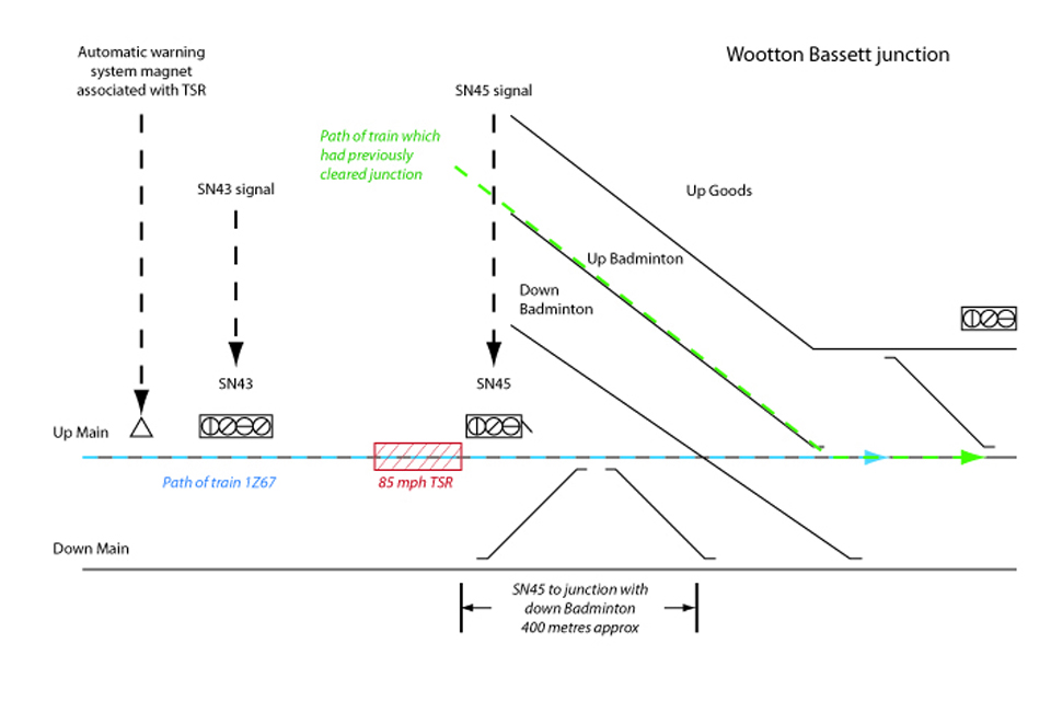 A diagram of the layout of Wootton Bassett junction - note that some features have been omitted for clarity (not to scale)