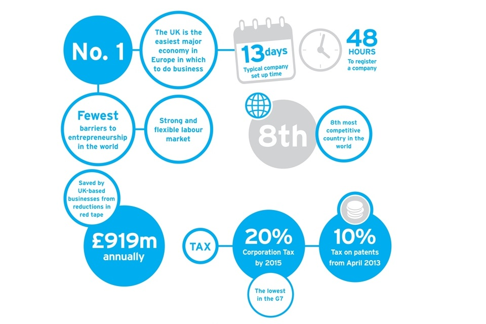 Infographic: It's easy to do business in the UK