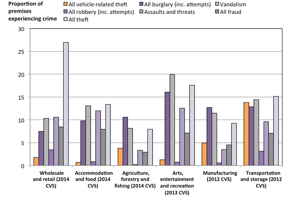 Crimes against businesses findings 2014 - GOV.UK