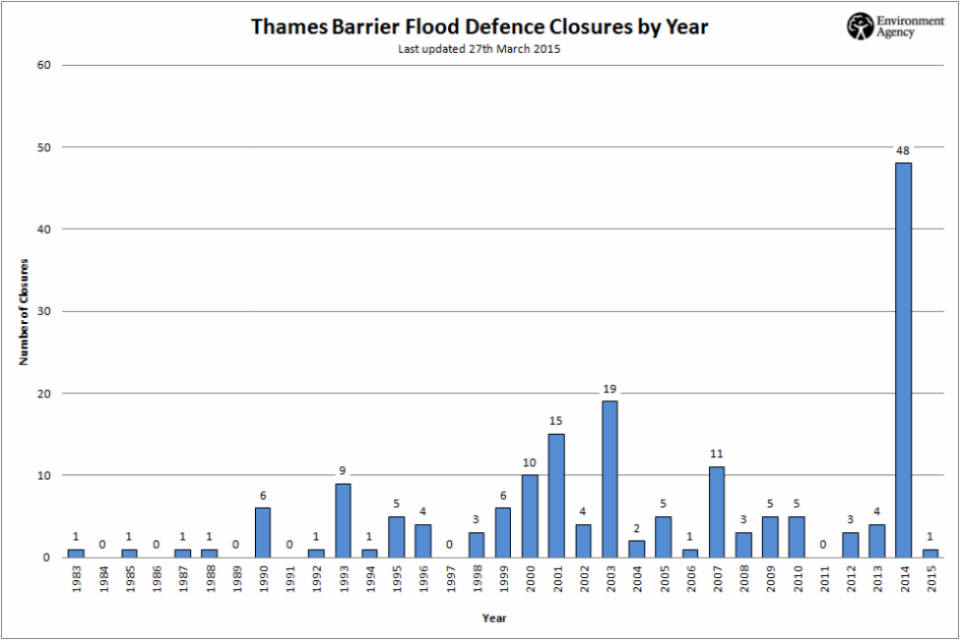 Graph showing Thames Barrier closures since 1983