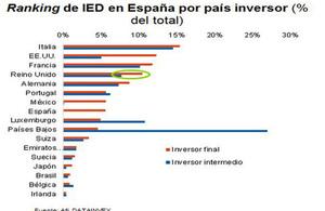 Inversión extranjera directa por país en España