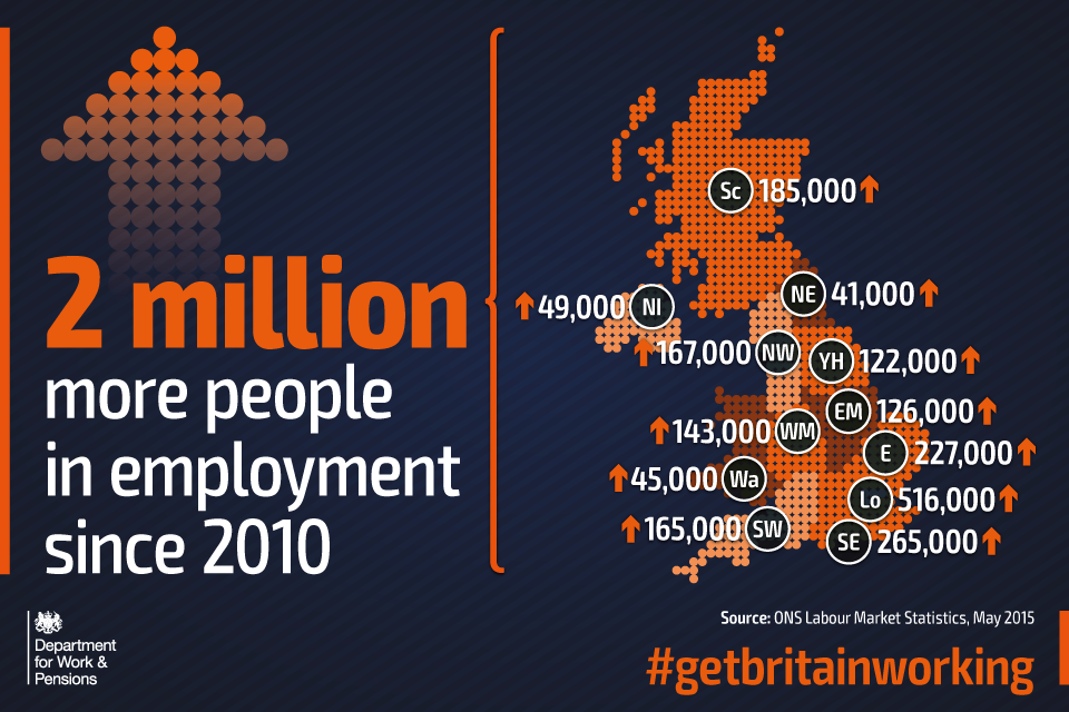 2 million more people in employment  since 2010