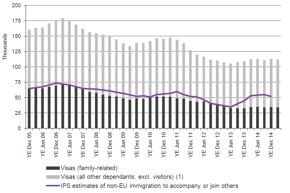 Immigration Statistics January To March 2015 Gov Uk