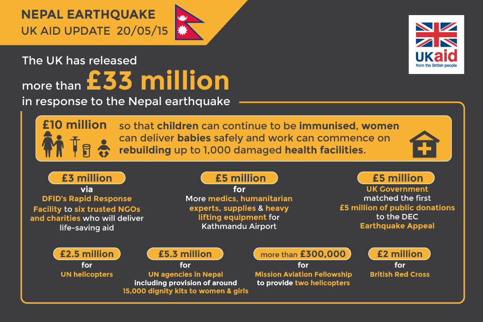 Infographic: Ricci Coughlan/DFID