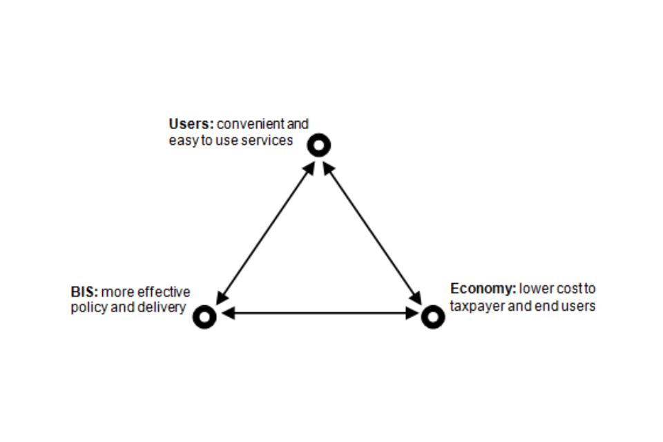 Figure showing the 3 aims of the strategy; users, BIS, economy