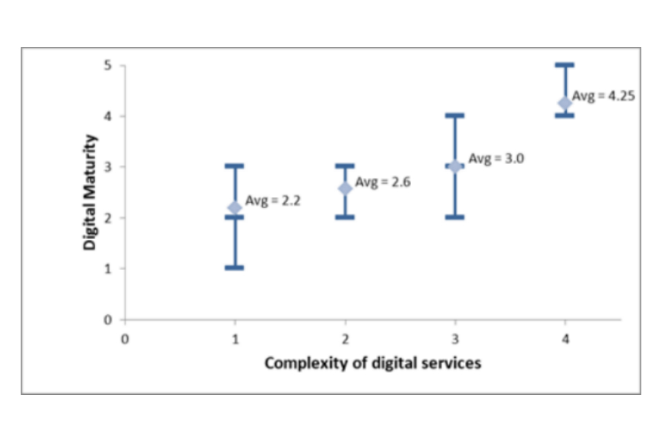 Figure comparing digital maturity with complexity of services