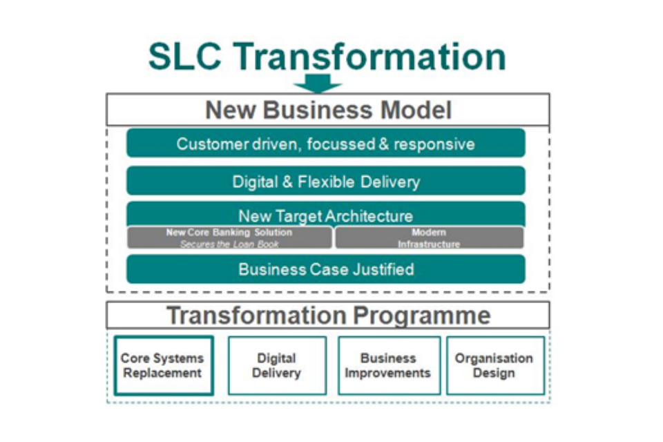 Figure showing the Student Loans Company digital transformation process