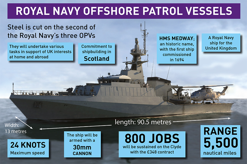 Infographic detailing the Royal Navy's OPV