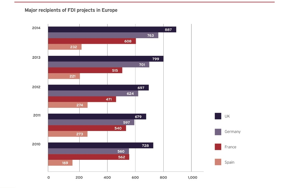 Major recipients of FDI projects in Europe