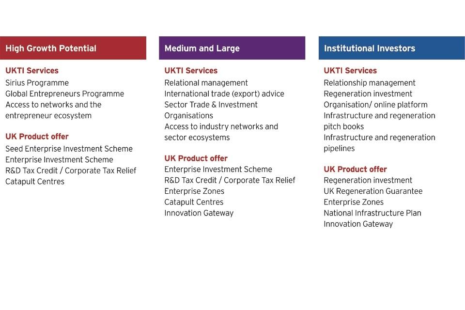 Inward investor chain